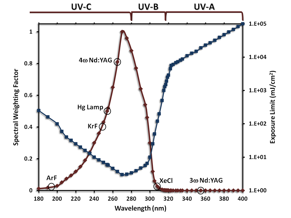 UV Wavelength-Dependent Exposure Limit and Weighting Curve